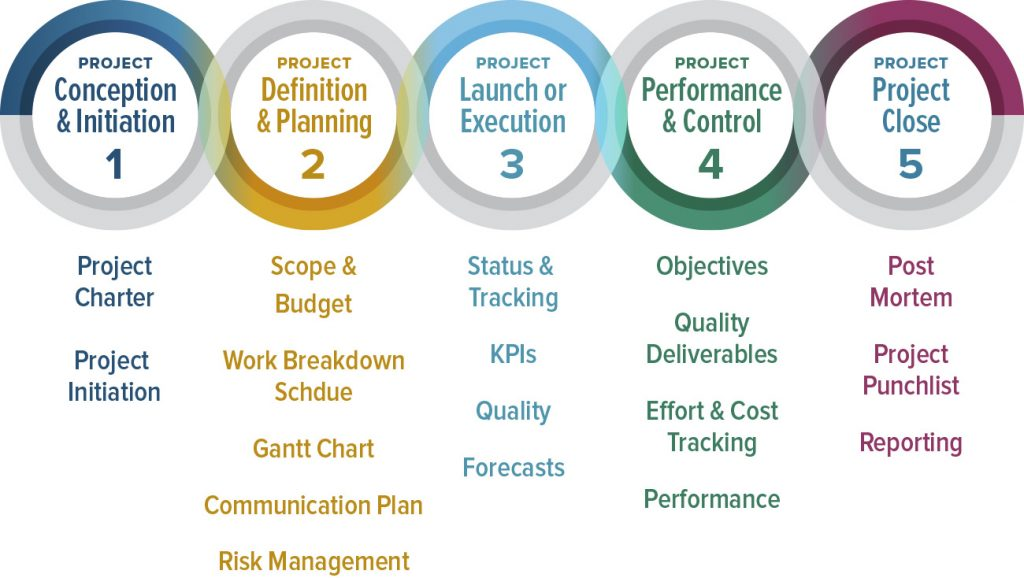 project- management-as-a-service-in-dubai