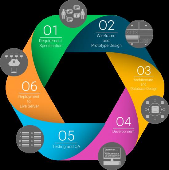 project-development-process
